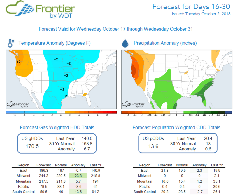 Frontier Forecast for 16-30 Days