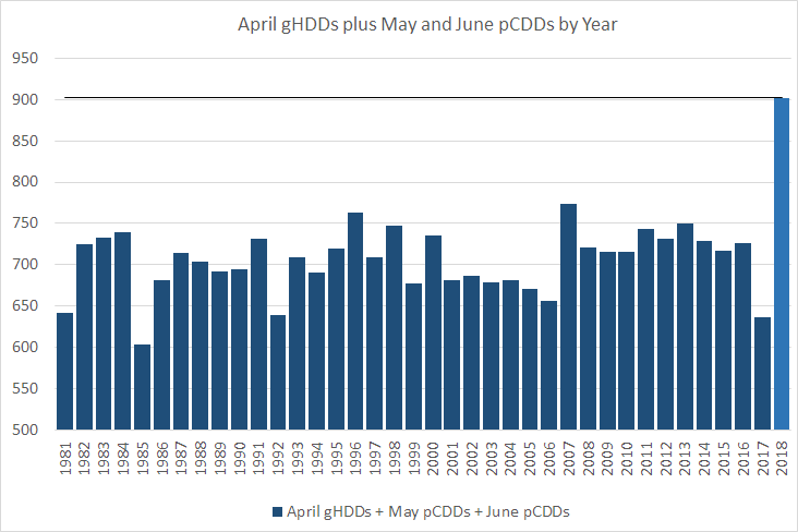 April gHDDs plus May and June pCDDs by Year