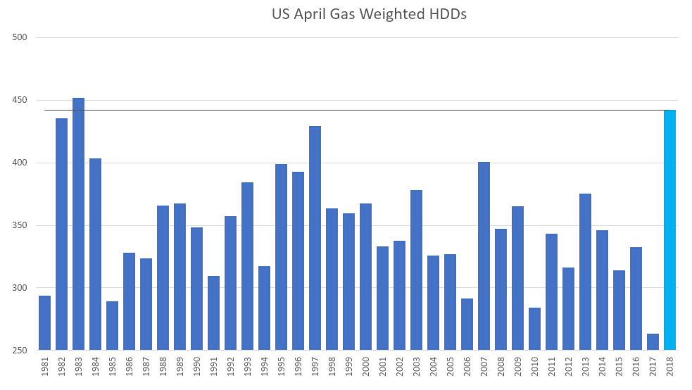 April HDDs by Year- Frontier