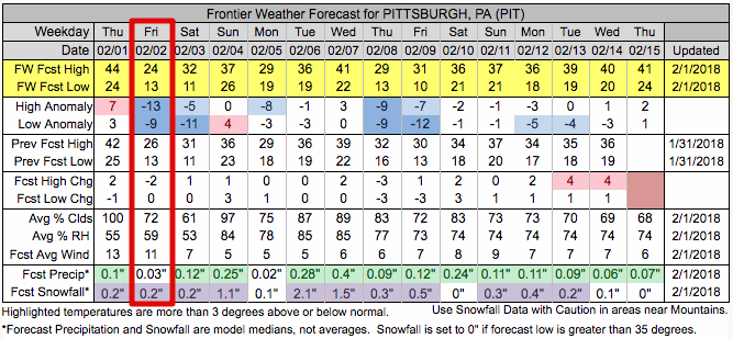Forecast for Pittsburgh, PA - Feb. 1-15, 2018