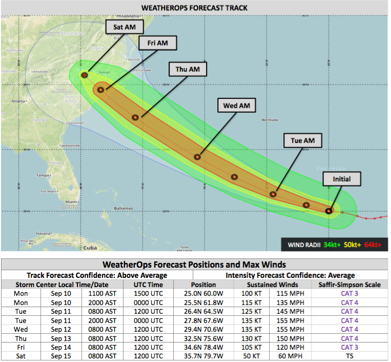 WeatherOps Forecast Positions for Florence