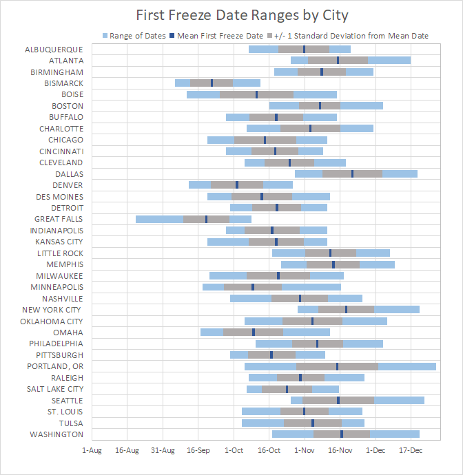 Freeze Dates by City
