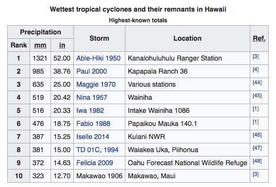 Wettest Tropical Cyclones in Hawaii