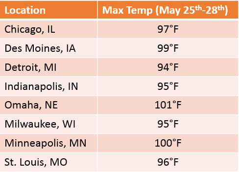 Memorial Day Heat Records