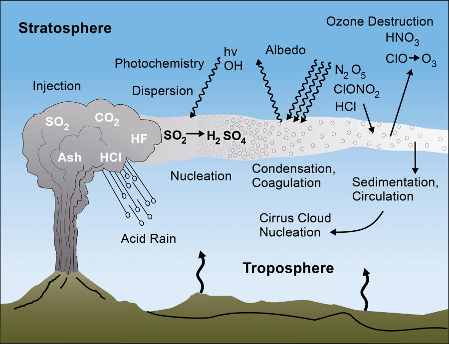 Acid Rain Diagram