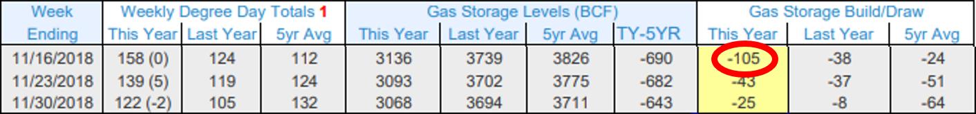Gas Storage Levels