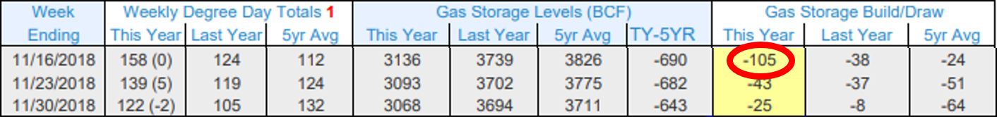Gas Storage Levels