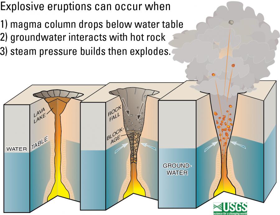 Kilauea Steam Explosion Process