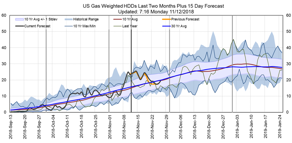 US Gas Weighted HDDs for the Last Two Months