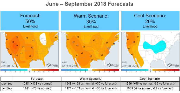 June-September Forecast