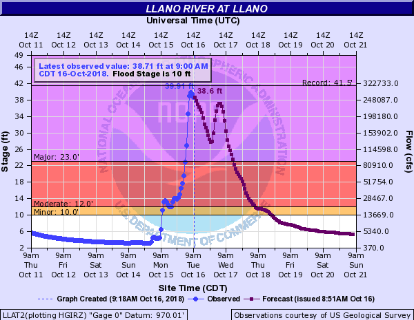 Llano River Flood Stage