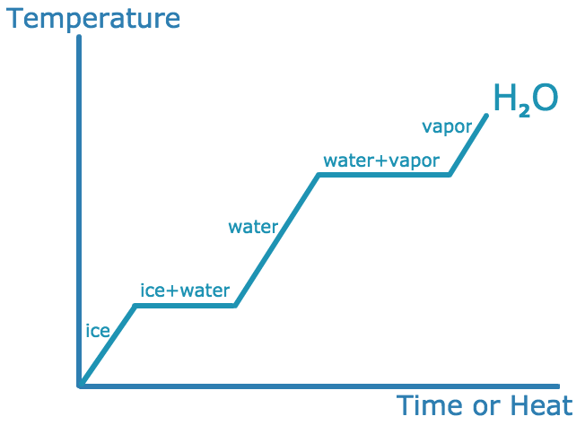Phase Transitions of Water