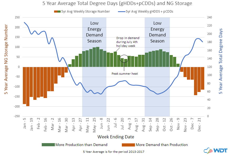 Five-Year Average NG Storage VS Degree Days