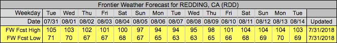 Redding, CA Forecast- Frontier Weather