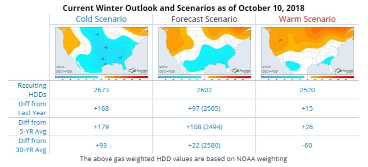 Frontier Seasonal Forecast
