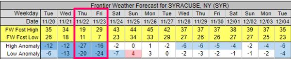 Syracuse, NY Forecast