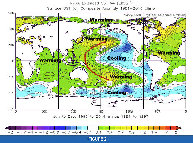 Fig 2: Surface SST (C) Jan-Dec 1998 to 2014 minus 1981 to 1997