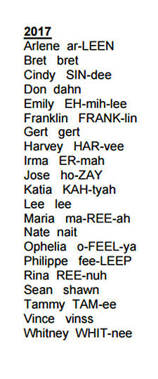 NHC 2017 Atlantic Hurricane Season Names
