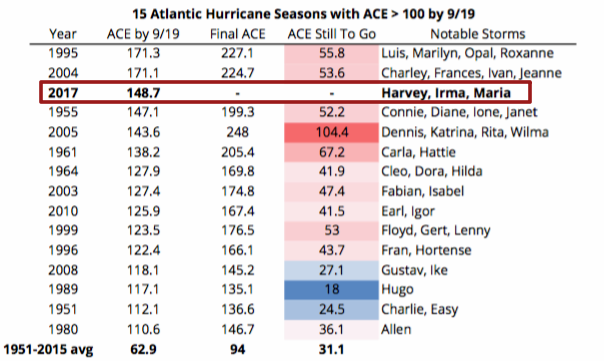 15 Atlantic Hurricane Seasons with ACE > 100 by 9/19