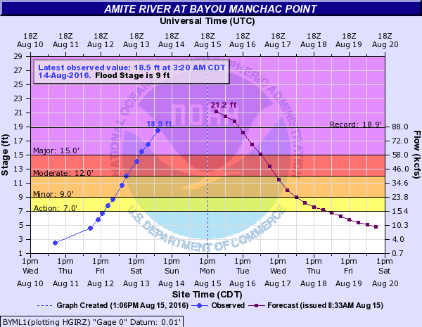 Amite River Flood Stage