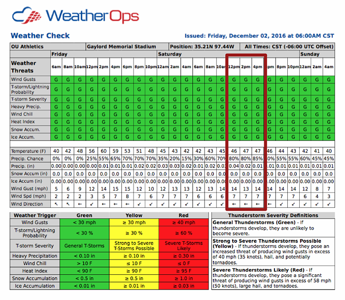 WeatherOps Bedlam Forecast