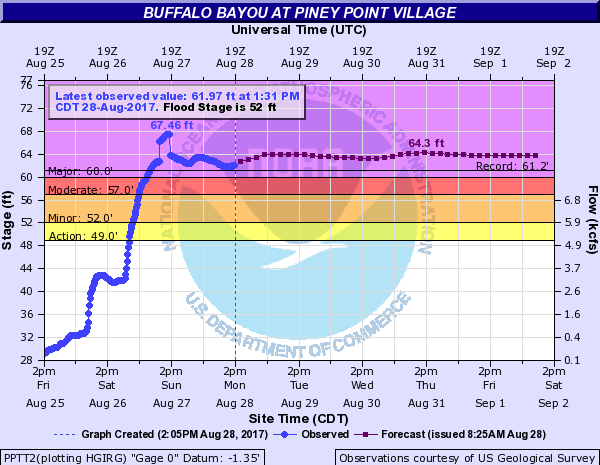 Buffalo Bayou Flood Level and Forecast - August 28, 2017