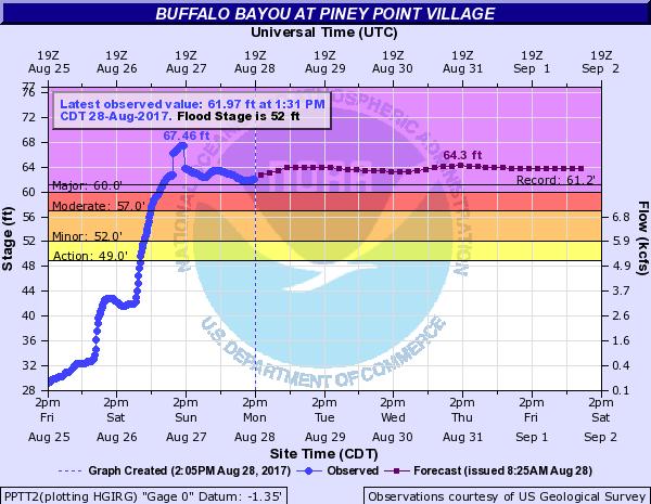 Buffalo Bayou Flood Level and Forecast - August 28, 2017