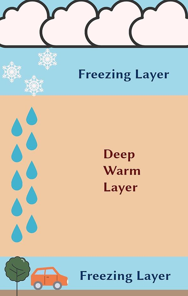 Freezing Rain Formation