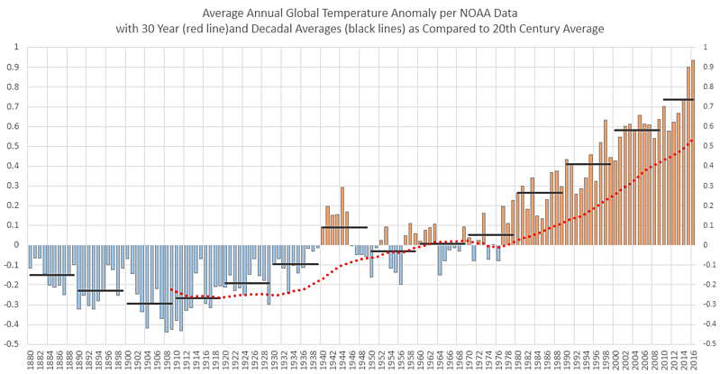 Global Average Annual Temperature