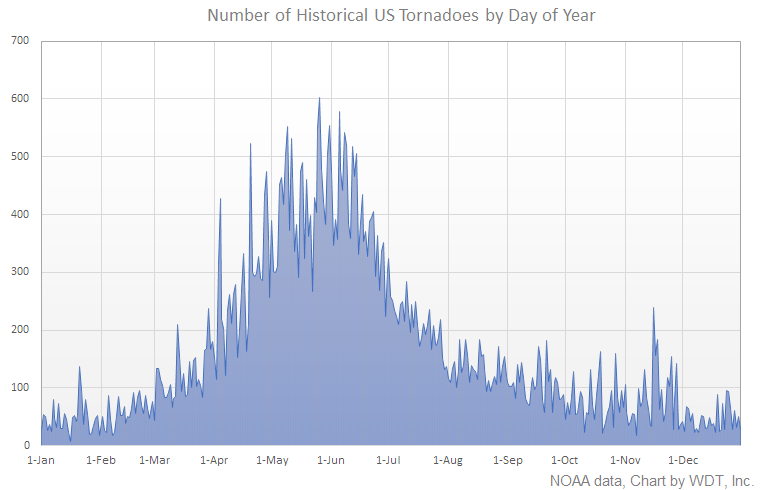 Historical Tornadoes by Day of Year