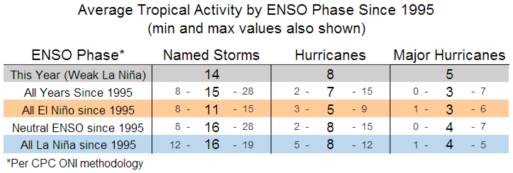 Average Tropical Activity by ENSO Phase Since 1995