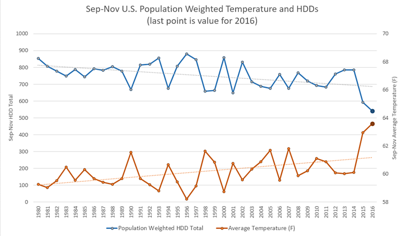 Sep-Nov U.S. Population Weighted Temps and HDDs