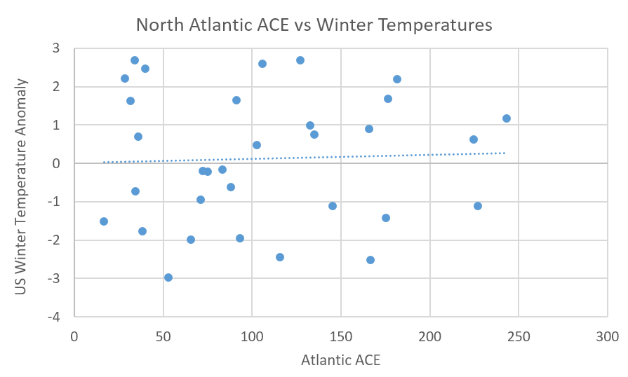 North Atlantic ACE vs Winter Temperatures