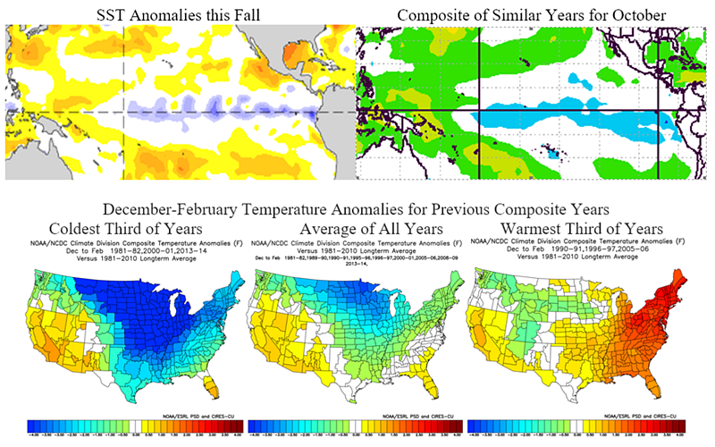 SST and temperature Analogs