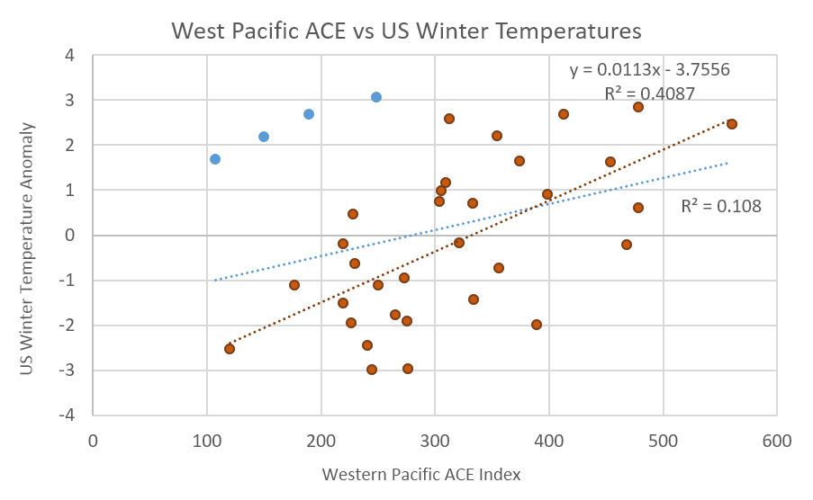 West Pacific vs US Winter Temperatures