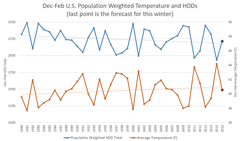 Dec-Feb U.S. Populated Weighted Temperature and HDDS