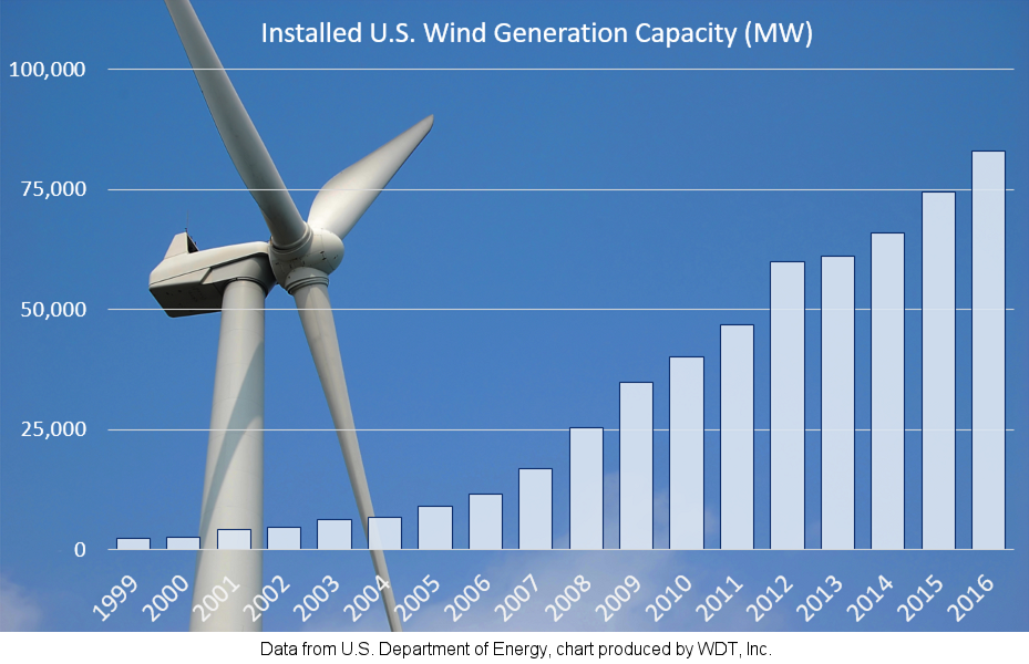 Installed US Wind Generation Capacity