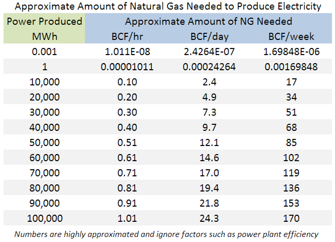 Aprox. Amount of Natural Gas Needed to Produce Electricity