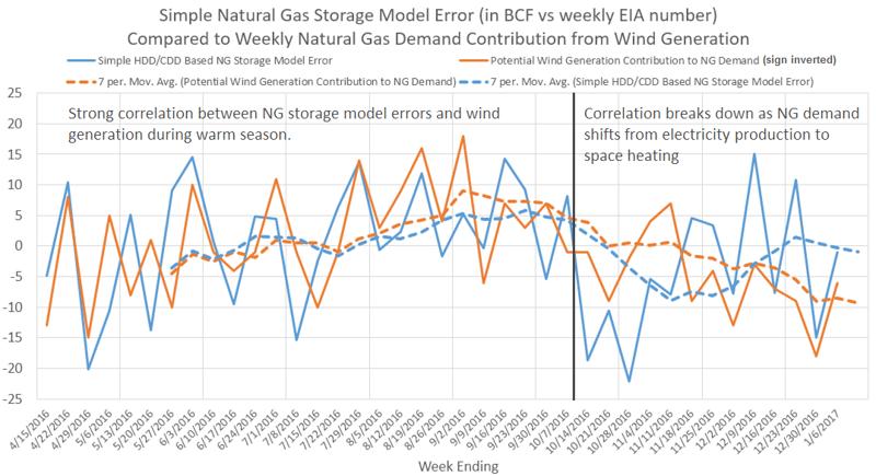 Natural Gas Storage Model Graph