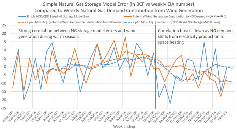 Natural Gas Storage Model Graph