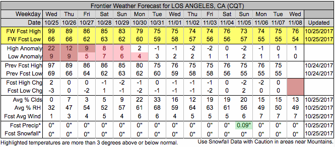 Downtown Los Angeles Frontier Forecast