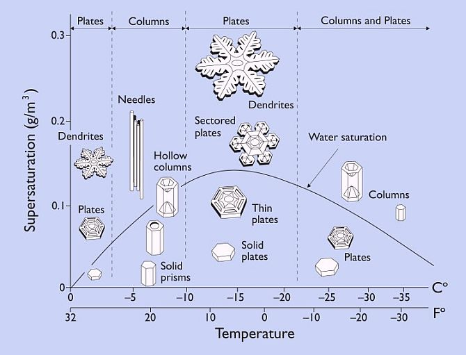 Ice Crystal Diagram