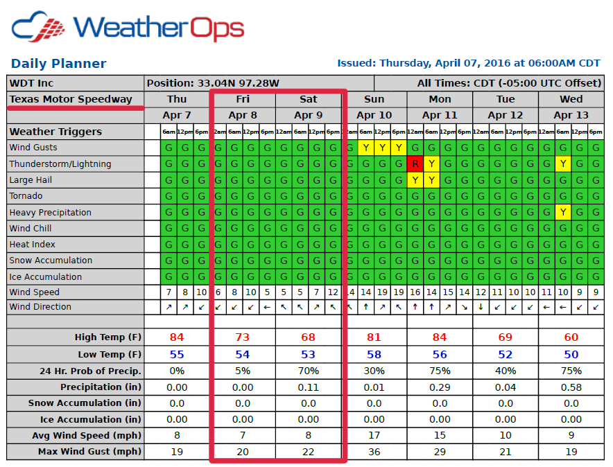 WeatherOps Daily Planner