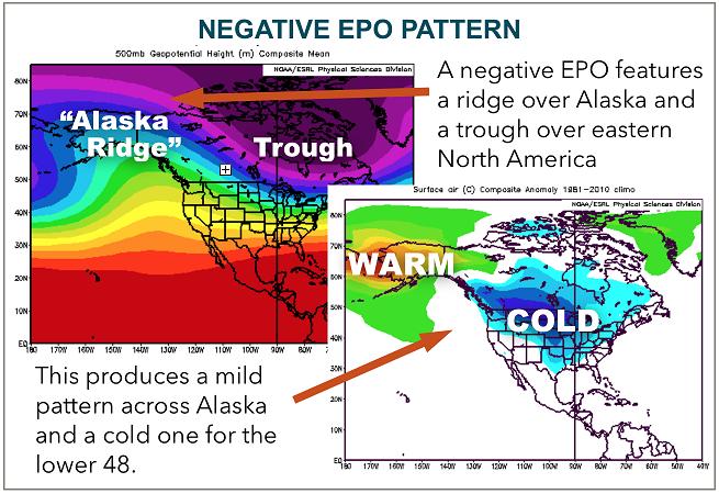Negative EPO Pattern