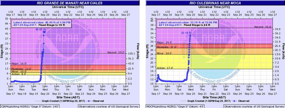 NWS River Gauges - Sept. 20, 2017