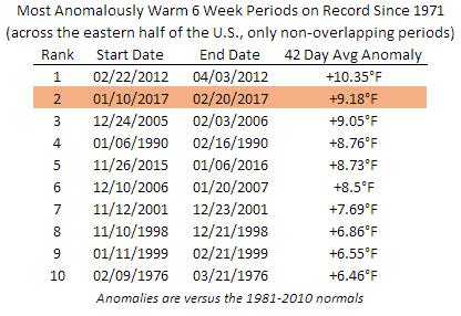 Warmest 6-Week Periods Since 1971