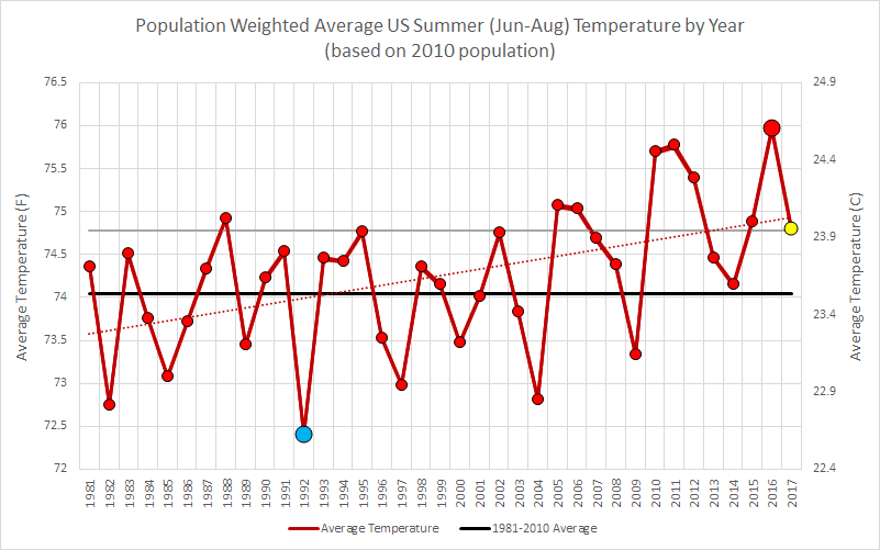 Population Weighted Average US Summer (Jun-Aug) Temp by Year