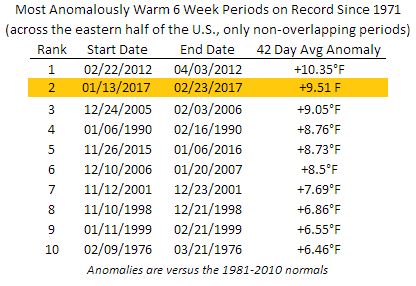 Warmest 6-Week Periods