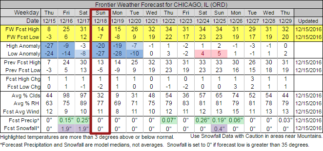 Frontier Cold Forecast for Chicago