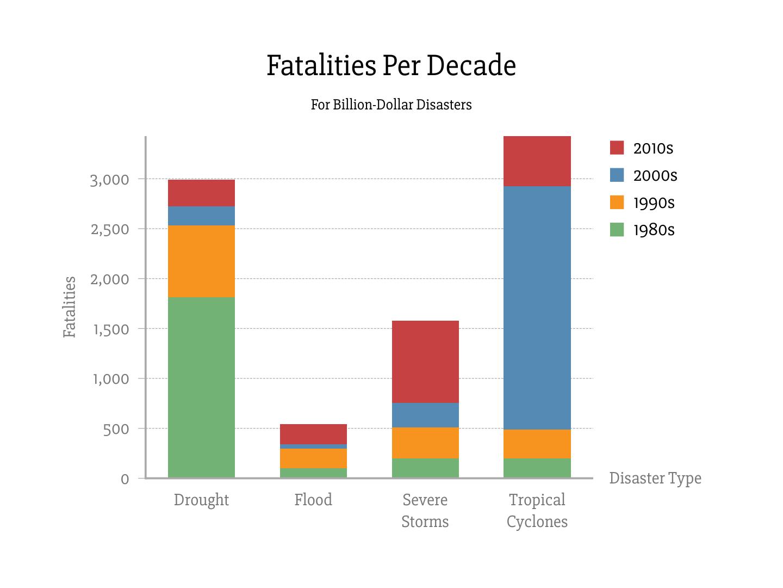 Fatalities Per Decade
